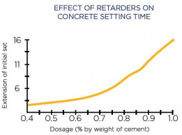 effect of retarders setting time of concrete - Allied Concrete