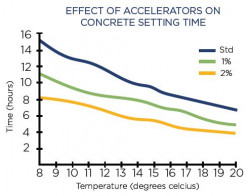 effect of accelerators setting time of concrete - Allied Concrete